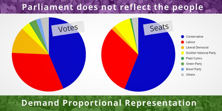 make Votes Mater votes no seats (make Votes matter)